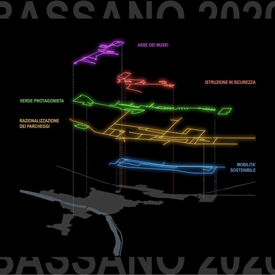 Masterplan Bassano 2020