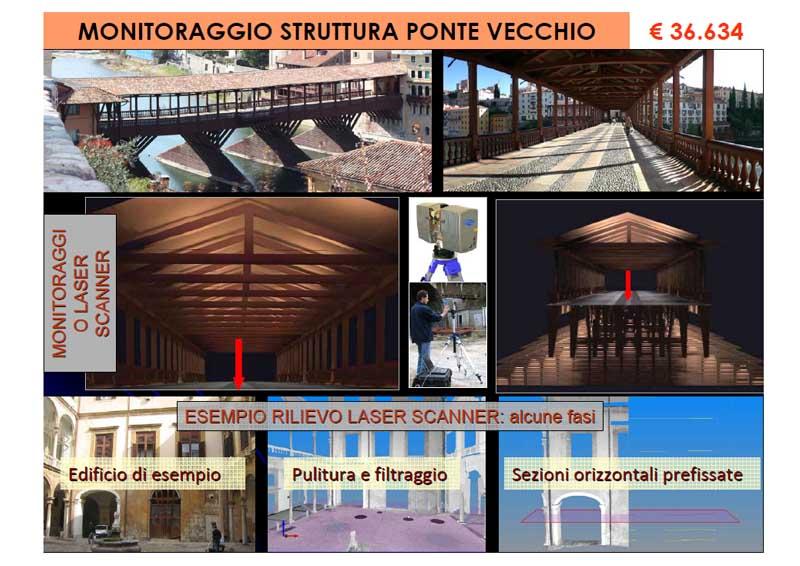Monitoraggio struttura Ponte Vecchio